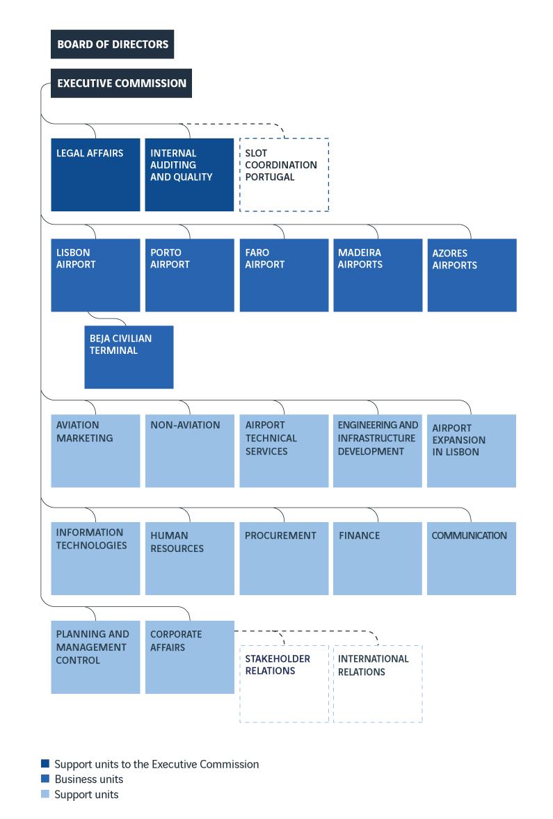 organograma abr2019 en